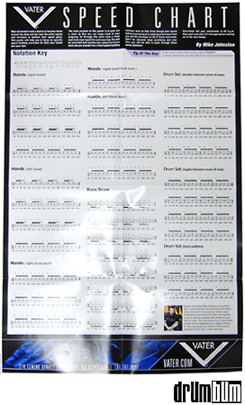Developed by famous drummer Mike Johnston, this poster will give you all...